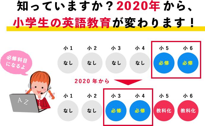 知っていますか?2020年から、小学生の英語教育が変わります!