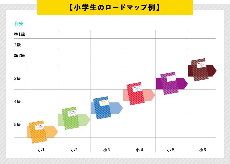 小学生のロードマップ例