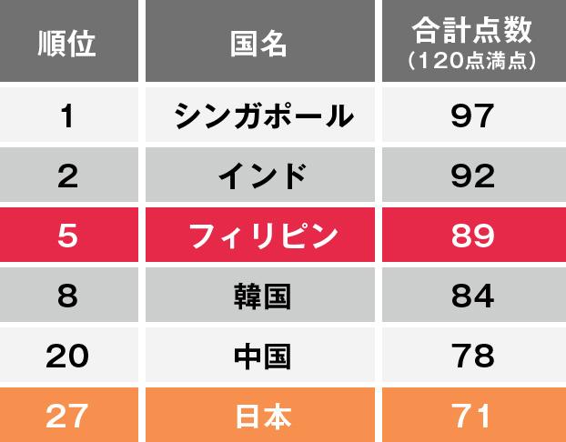 TOEIC2016平均点ランキング 日本は27位 フィリピンは5位 シンガポールが1位 リストテーブル